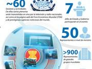 [Info] Celebrarán en Vietnam la Conferencia del Foro Económico Mundial sobre ASEAN