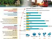 [Infografía] Profundizan cooperación bilateral entre Vietnam y Reino Unido