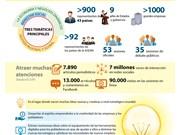 (Infografía) FEM- ASEAN 2018 en Vietnam: confrerencia regional más exitosa