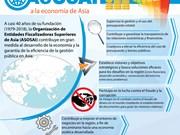 [Info] ASOSAI con grandes aportes al desarrollo económico de la ASEAN