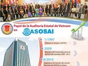 [Info] Papel de la Auditoría Estatal de Vietnam en ASOSAI
