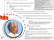 [Info] Do Muoi, exsecretario general del Partido Comunista de Vietnam