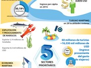[Infografía]  Diez años de Estrategia Marítima de Vietnam