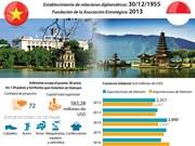 [Infografía] Relaciones comerciales Vietnam - Indonesia