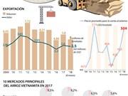 [Infografía] Exportación arrocera de Vietnam