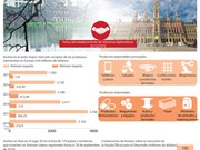 [Info] Relaciones comerciales entre Vietnam y Austria registran pasos de avance significativos