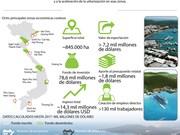 [Info] Zonas económicas costeras han impulsado la expansión de la economía en Vietnam
