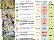 [Infografía] Panorama socio - económico de Vietnam en 2018