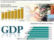 (Info) Producto Interno Bruto (PIB) de Vietnam podría crecer 6,7 por ciento este año