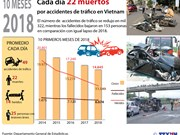 [Infografía] Vietnam registra cada día 22 fallecidos por accidentes de tráfico