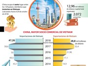 [Infografía] China, mayor socio comercial de Vietnam