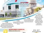 [Infografía] Relaciones de solidaridad tradicional, amistad especial y cooperación integral Vietnam-Cuba