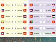 [Infografía] Equipo de fútbol de Vietnam consiguió la racha invicta más larga en el mundo