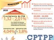 [Infografía] CPTPP añadirá 2,01 por ciento al crecimiento del PIB de Vietnam para 2035