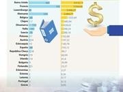 [Info] Vietnam podría convertirse en centro de inversión de la UE