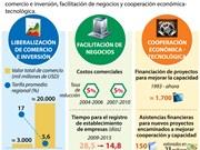 [Infografía] Logros en los tres pilares  de cooperación de APEC