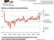 [Info] Producción de Vietnam encabeza la ASEAN