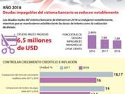 [Info] Las deudas malas del sistema bancario de Vietnam en 2018 se reducen notablemente