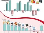 [Info] Índice de Precios al Consumidor en enero aumenta un 0,1 por ciento