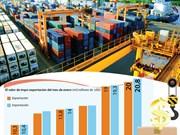 [Info] El valor del intercambio comercial de Vietnam en enero: 40,8 mil millones de USD