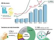 [Info] IED de registra un aumento de 51,9% en enero