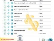 [Info] Figuran cuatro entidades vietnamitas entre los 500 bancos con mayor valor del mundo