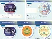 [Info] Vietnam, sede de importantes acontecimientos internacionales