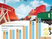 [Info] Exportación en dos primeros meses de 2019 alcanza los 36 mil 680 millones de dólares