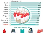 [Info] Vietnam se encuentra entre los 11 países más saludables en el mundo