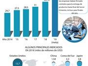 [Info] Exportación textil de Vietnam alcanzaría este año 40 mil millones de dólares