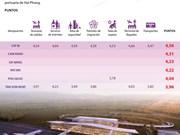 [Info] Resultados de encuestas sobre la calidad del servicio aéreo en Vietnam en 2018