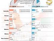 [Info] Exportación de Vietnam con 10 países integrantes del CPTPP