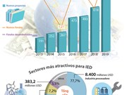 [Info] Fondo de inversión extranjera directa (IED): 10,8 mil millones USD en primer trimestre