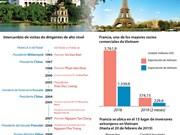 [Info] Vietnam y Francia fomentan la asociación estratégica