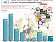 [Info] Menor inflación durante los tres últimos años