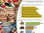 [Info] Exportaciones de productos agroforestales y acuáticos alcanzan 8,8 mil millones de USD