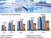 [Info] Unas 28 mil empresas fundadas en primer trimestre de 2019
