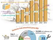 [Info] Fondo de inversión extranjera directa (IED): 14,59 mil millones USD