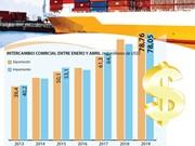 [Info] Superávit comercial alcanza 710 millones de dólares en abril