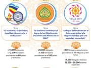 [Info] Vietnam acoge tres veces el Día del Vesak de las Naciones Unidas