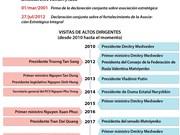 [Info] Asociación estratégica integral Vietnam - Rusia