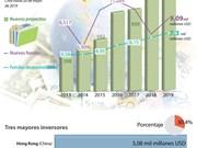 [Info] Fondo de inversión extranjera directa (IED): 16,59 mil millones USD