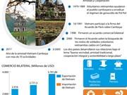[Info] Vietnam y Camboya desarrollan sus buenas relaciones