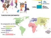 [Info] Vietnam recibe unos 7,3 millones de turistas en los primeros cinco meses del año