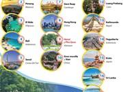 [Info] Hanoi y Phu Quoc se encuentran entre los principales destinos de Asia