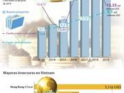 [Info] IED de Vietnam registra un incremento de 90,8% en primer semestre