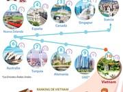 [Info] Vietnam entre los 10 mejores países para extranjeros
