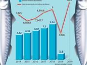 [Info] Vietnam planea alcanzar 10,5 mil millones de dólares de exportación acuática