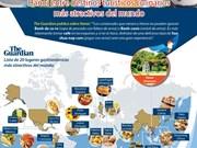 [Info] Hanoi entre destinos turísticos culinarios más atractivos del mundo