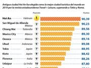 [Info] Hoi An, mejor ciudad turística del mundo